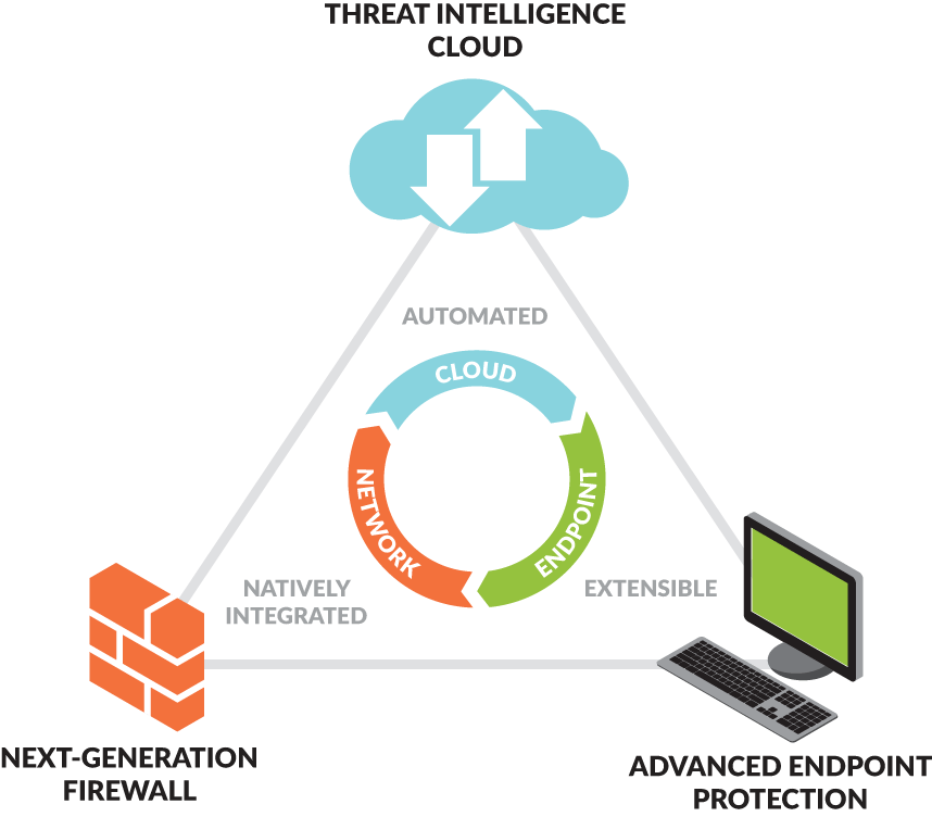 Nền tảng bảo mật của Palo Alto Networks