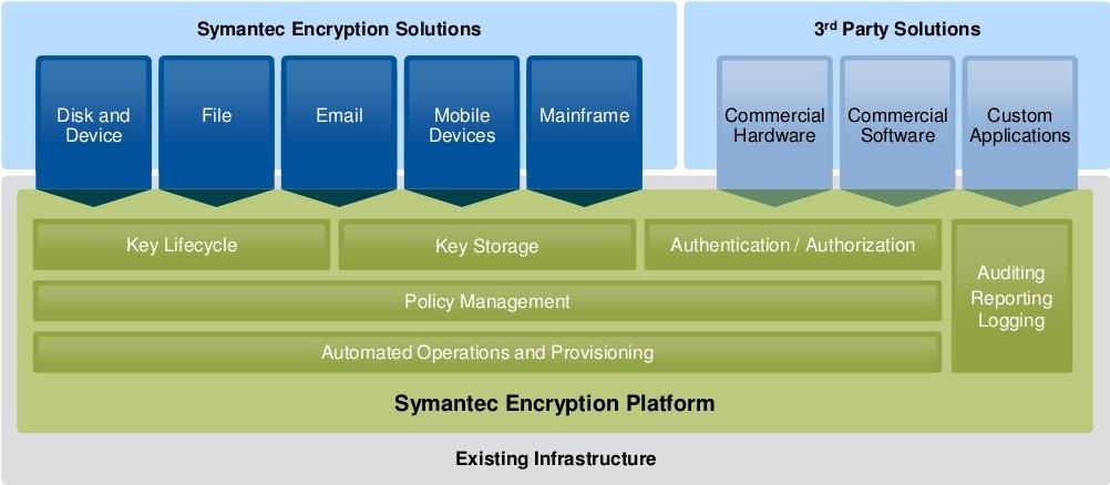 nền tảng mã hóa của Symantec