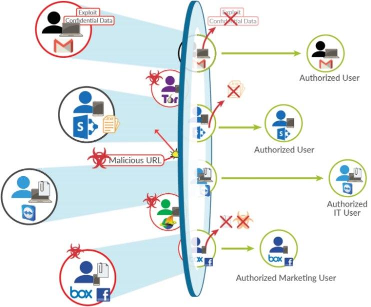 nen tang bao mat cua palo alto networks