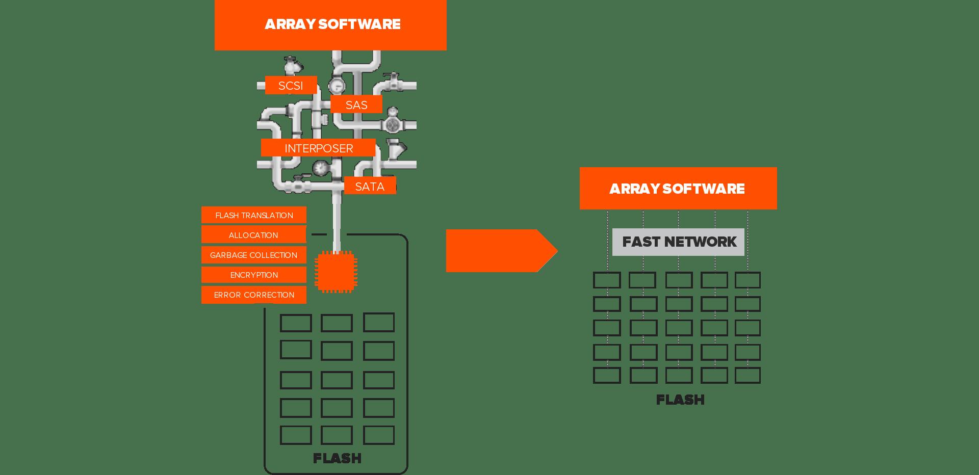 công nghệ NVME FLASH của Pure Storage