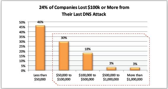 Tấn công DNS
