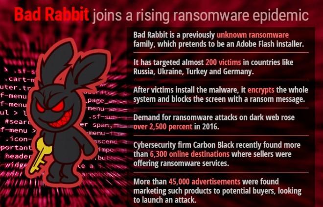 bad-rabbit-ransomware