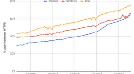 website sử dụng https tăng mạnh