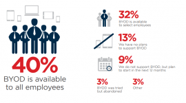 BYOD & Mobile Security Report_1