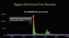 Tấn công DDoS chưa từng có nhắm vào Github