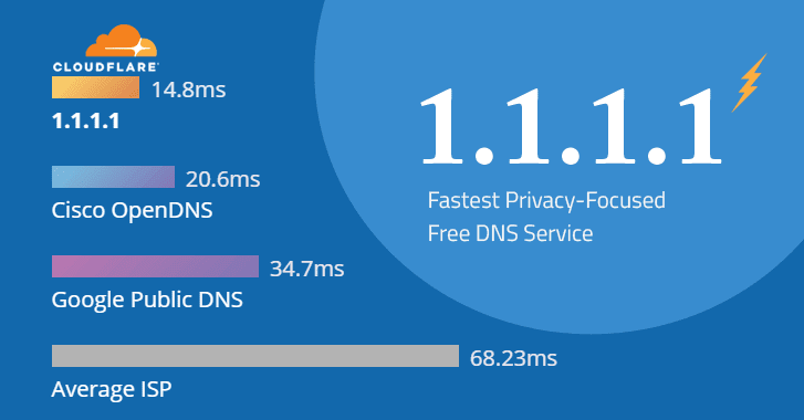 dịch vụ DNS mới 1.1.1.1 của Cloudflare
