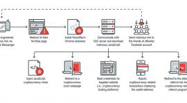 Malware đào tiền ảo đang lan truyền thông qua Facebook