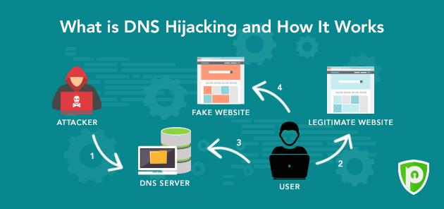 dns-hijacking