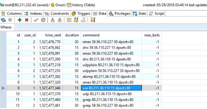 Botnet IoT sử dụng thông tin xác thực mặc định của C&C Server Databases 2