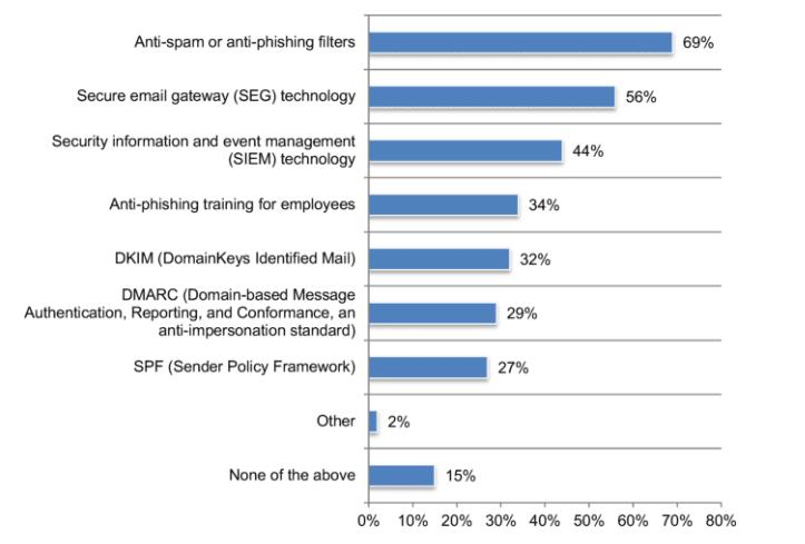 công nghệ chống lại tấn công email