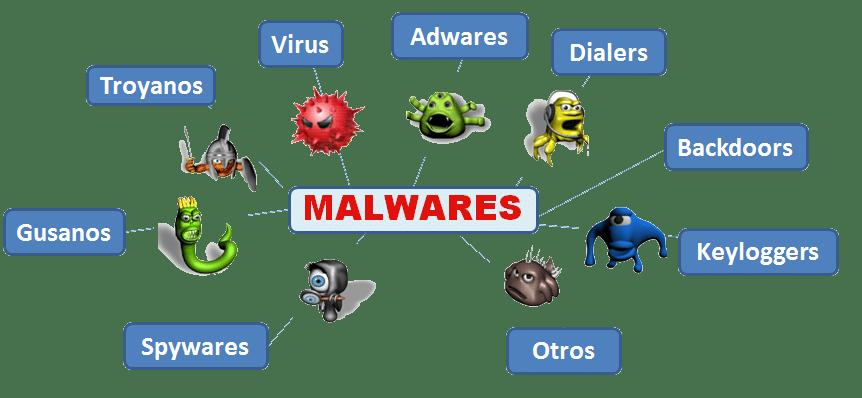 Malware là gì? có những loại Malware nào? cơ chế hoạt động của Malware.