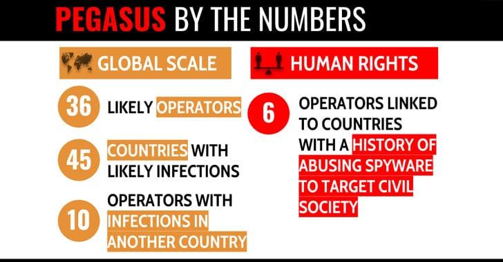 Một Spyware nguy hiểm trên Android và iOS được triển khai ở 45 quốc gia 2