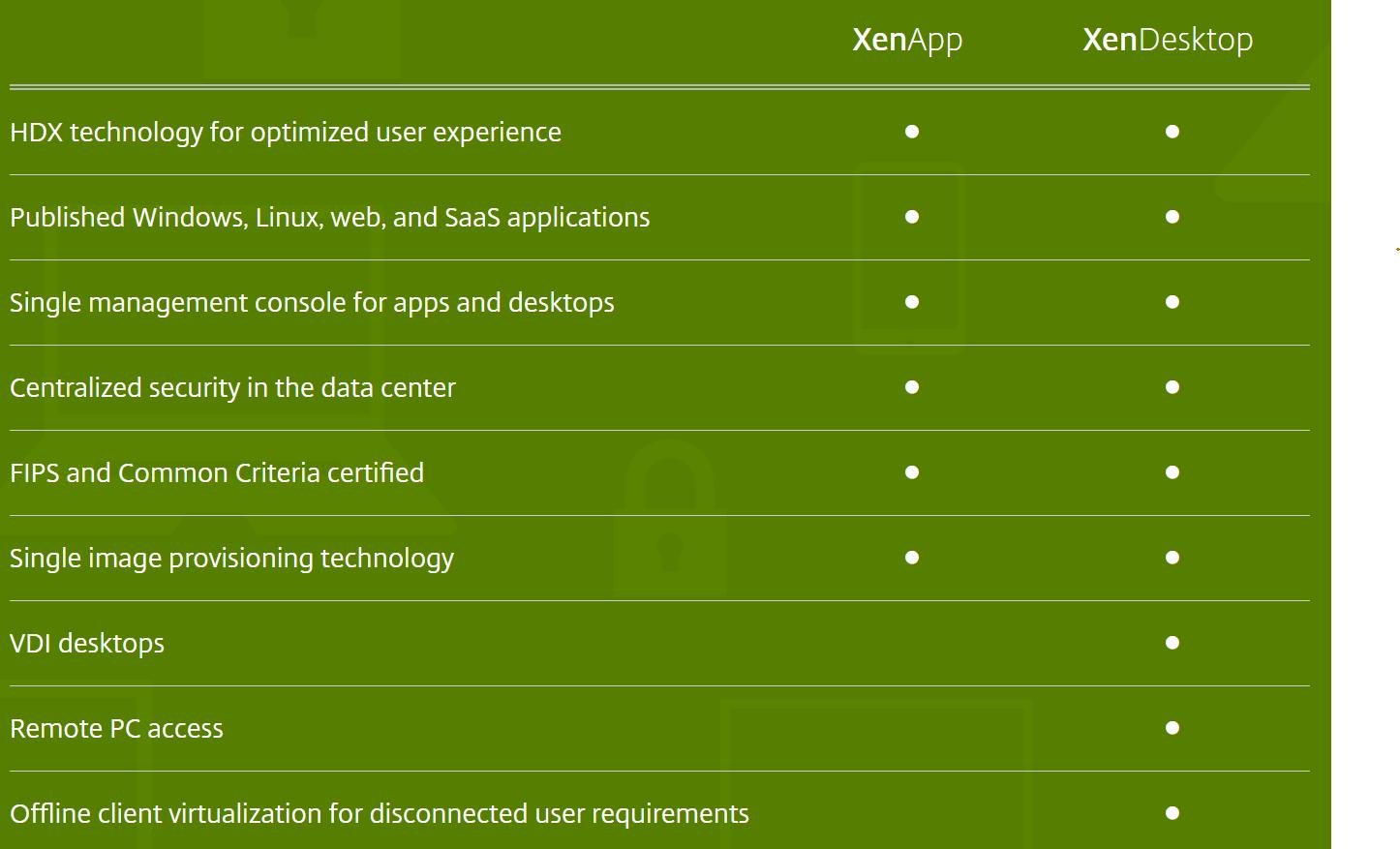 Khi nào thì doanh nghiệp của bạn cần sử dụng XenApp hoặc XenDesktop