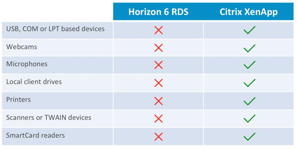 So sánh Citrix XenApp và XenDesktop với VMWare 2
