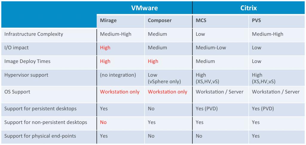 So sánh Citrix XenApp và XenDesktop với VMWare