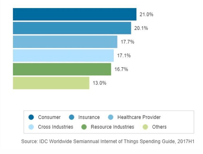 IoT là gì? Mọi thứ bạn cần biết về Internet of Things