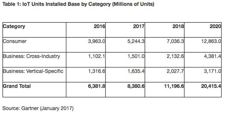 số lượng thiết bị IoT trên thế giới