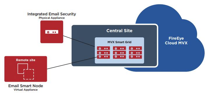 FireEye bổ sung các tính năng mới cho sản phẩm Email Security