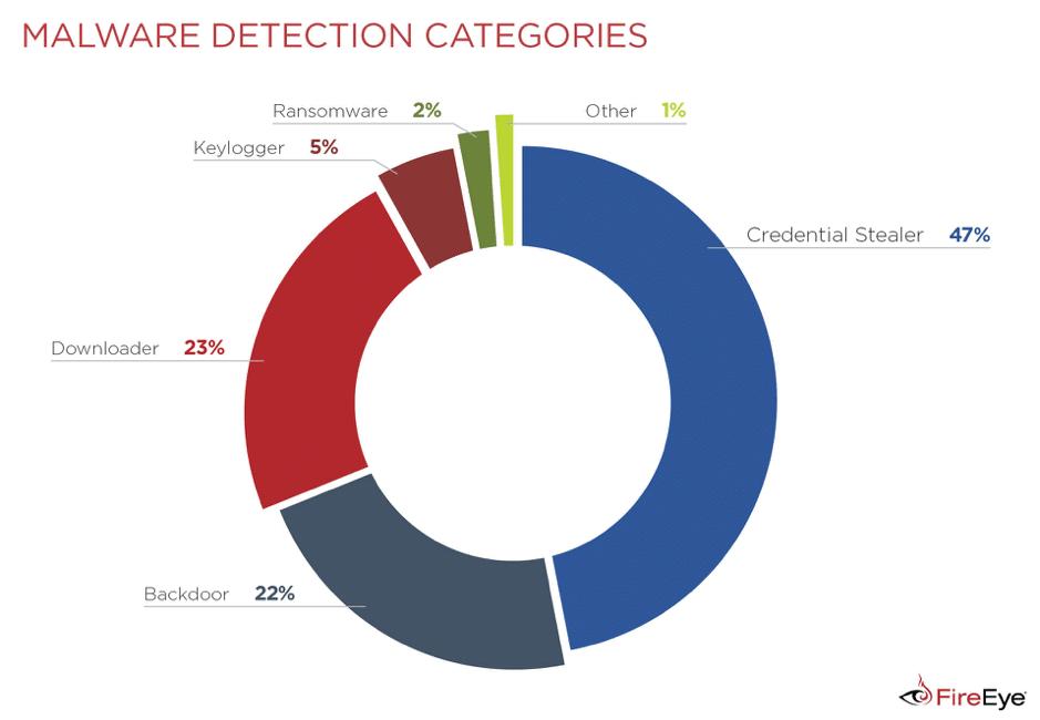 Malware đánh cắp thông tin đăng nhập vs các loại malware khác