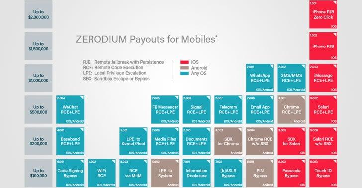 Zerodium đề nghị mua lại những khai thác Zero-Day với giá cao chưa từng có