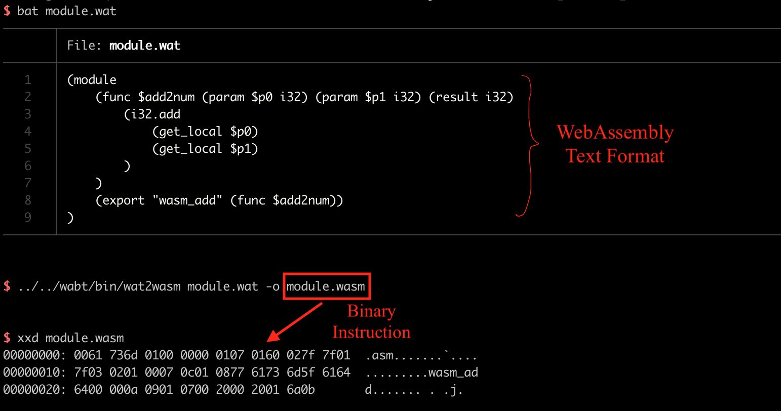 lệnh để biên dịch module.wat