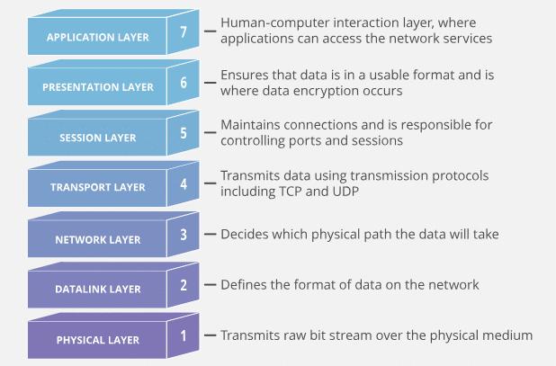 mô hình 7 lớp mạng OSI