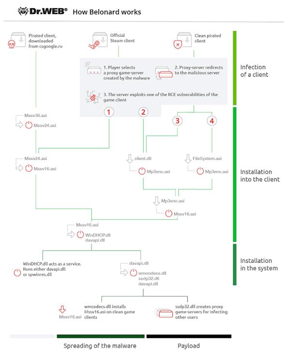 sơ đồ dòng tấn công cho thấy cách Belonard