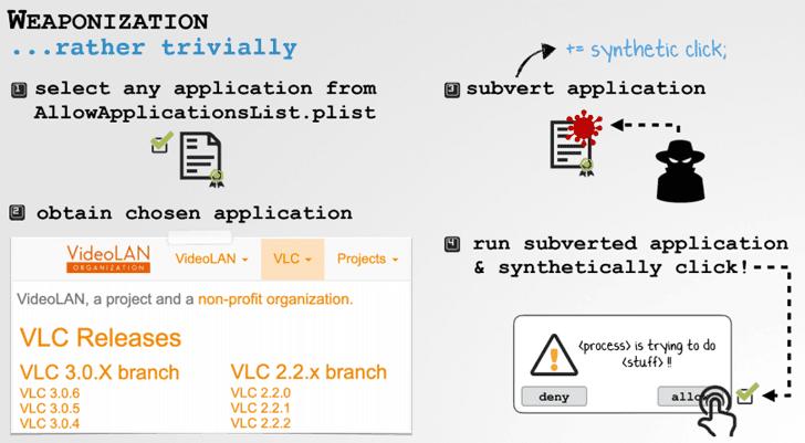 Lỗ hổng 0-Day của macOS cho phép hacker bypass các tính năng bảo mật_3