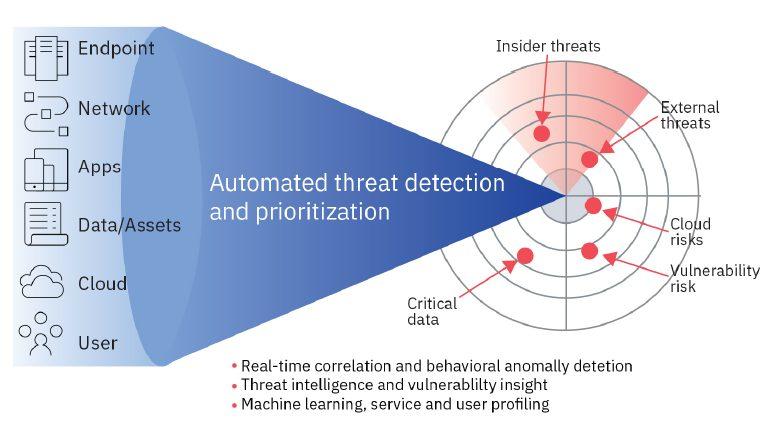 IBM QRadar SIEM Tự động hóa thông tin bảo mật để nhanh chóng phát hiện các mối đe dọa_3