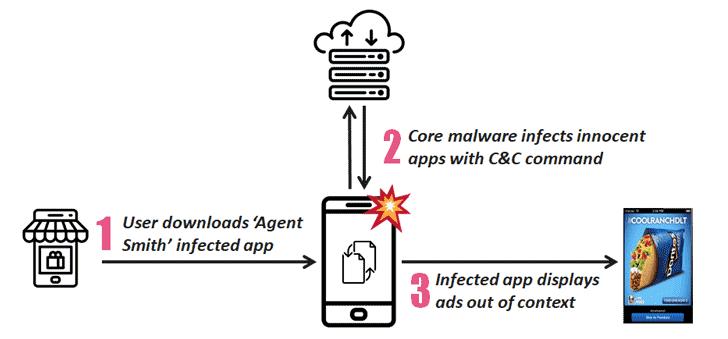 Malware mới thay thế các ứng dụng hợp pháp trên 25 triệu thiết bị_2