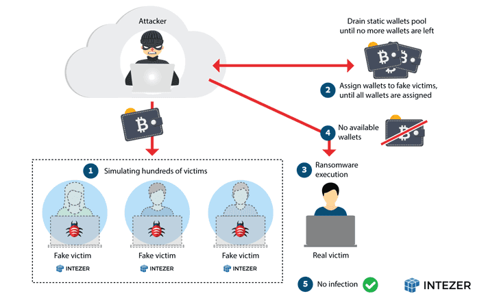 Ransomware mới nhắm tới các thiết bị NAS (Network Attached Storage)_3