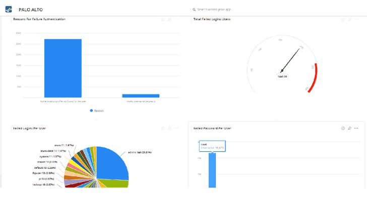 Thống kê đăng nhập và đăng xuất (Login and logout statistics)