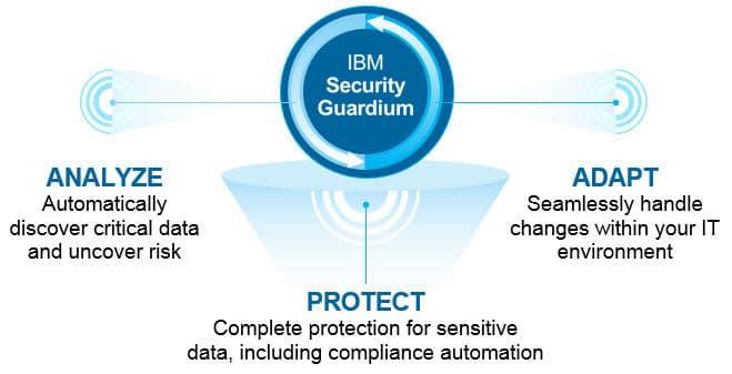 Bảo mật dữ liệu cung cấp sức mạnh cho doanh nghiệp của bạn