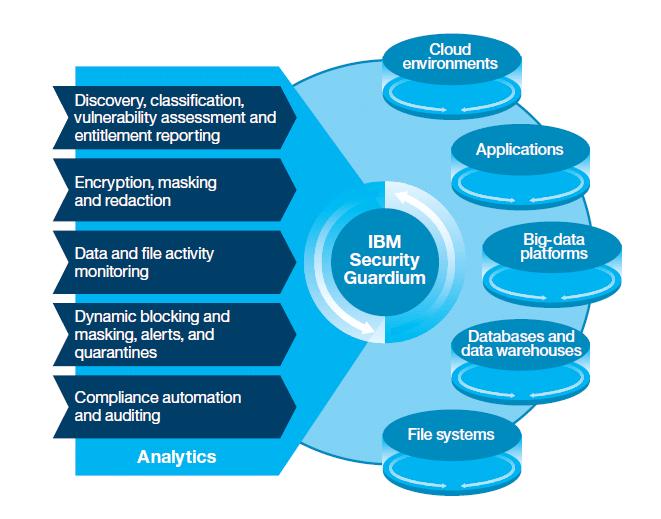 IBM Guardium, giải pháp bảo mật dữ liệu toàn diện