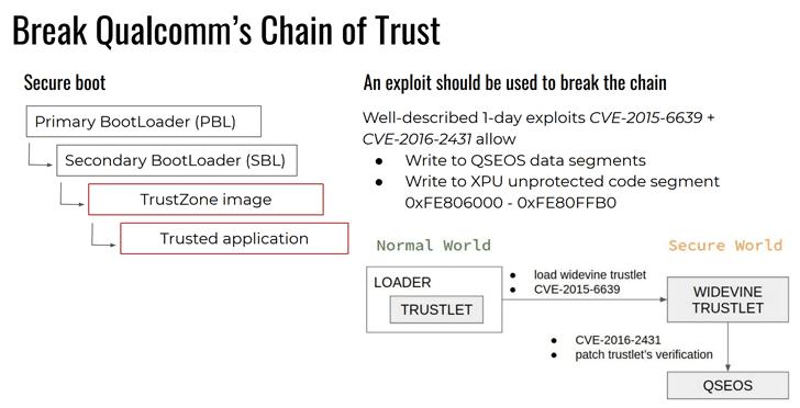 Lỗ hổng chip Qualcomm cho phép hacker đánh cắp dữ liệu trên Android_2