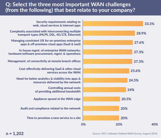 những thách thức hàng đầu đối với các quản trị viên mạng WAN doanh nghiệp