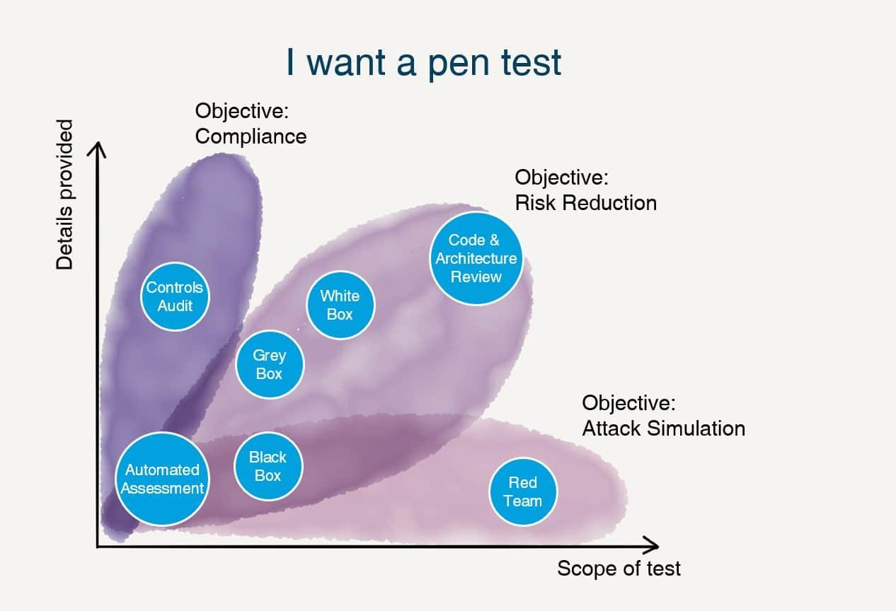 Đâu là phương pháp pentest phù hợp với doanh nghiệp của bạn