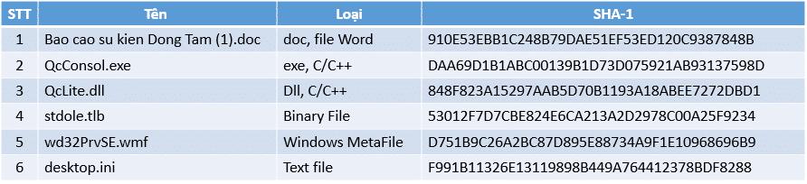 danh sách mã độc