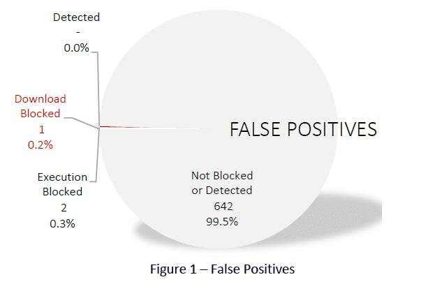 Dương tính giả (False positives)