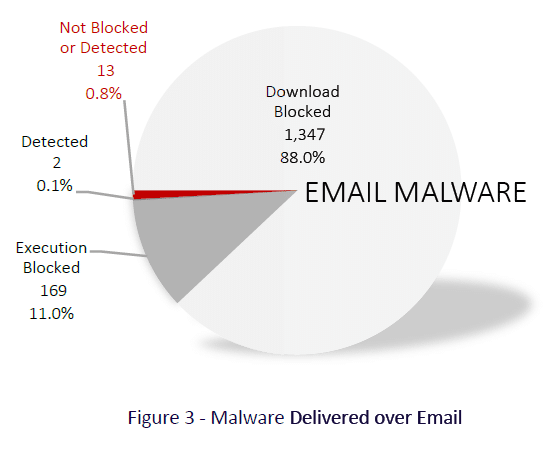 malware email