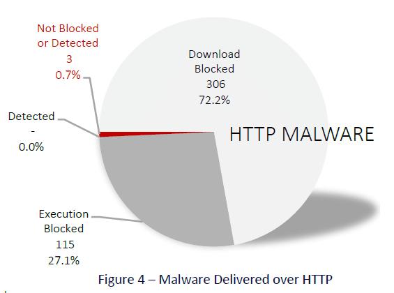 malware http