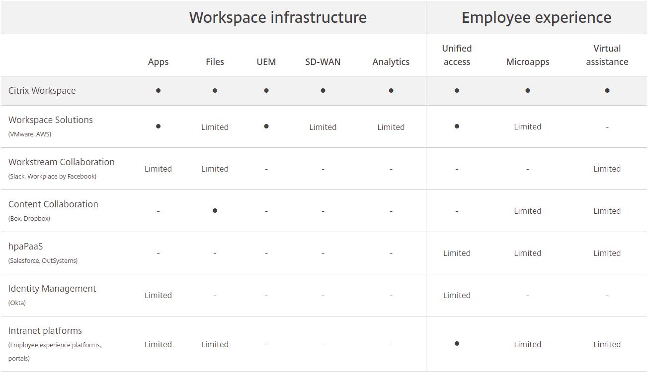 so sánh Citrix Workspace và các giải pháp khác