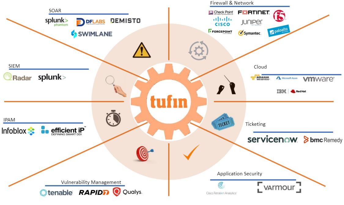tufin-as-a-hub