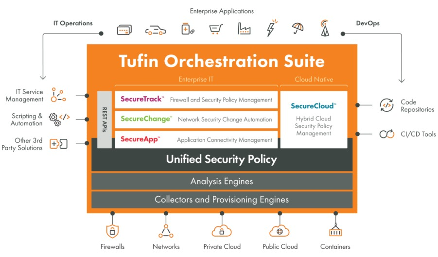 tufin-orchestration-suite-diagram-lg