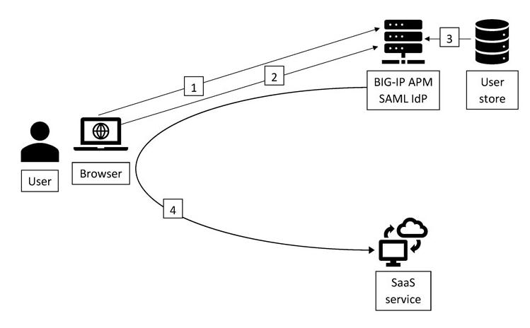 Lỗ hổng RCE nghiêm trọng (CVSS 10) của F5 BIG-IP_1