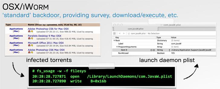 Ransomware mới nhắm mục tiêu người dùng Apple macOS_1
