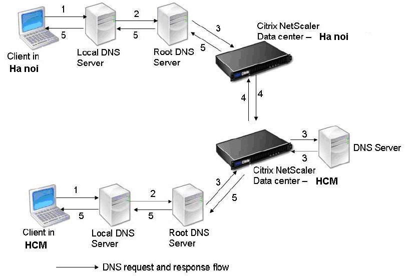 Cân bằng tải Server mức toàn cầu_citrix ADC
