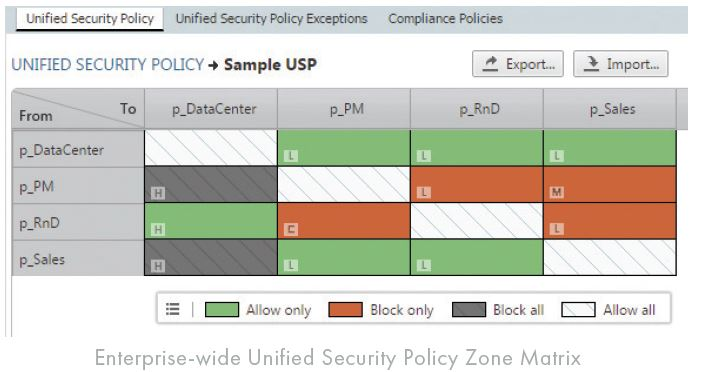 Enterprise-wide Unified Security Policy Zone Matrix_Tufin