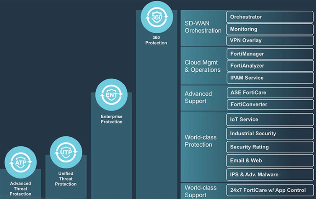 FortiGuard Labs 360 Degrees of Threat Intelligence