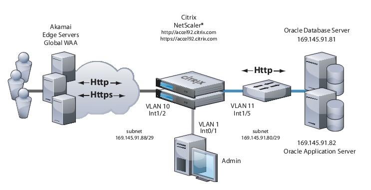 SSL Offload & Acceleration_citrix adc